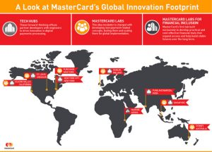 MasterCard's Global Innovation Footprint