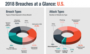 Personally Identifiable Information Targeted in Breaches that Impact Billions of Records