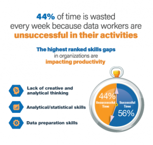 Tens of Millions of Data Workers Face Inefficiencies as Data Complexity Grows Worldwide