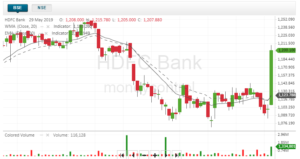 30-day HDFC Bank technical chart